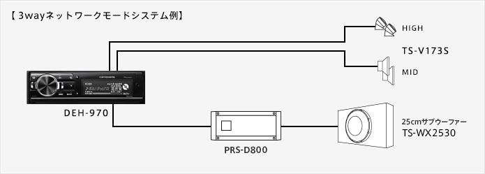 【3wayネットワークモードシステム例】