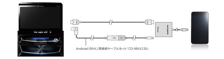 mhl 接続