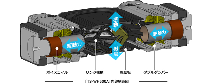 「TS-WH500A」内部構造図