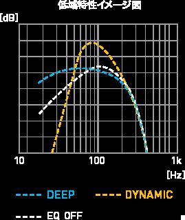 低域特性イメージ図