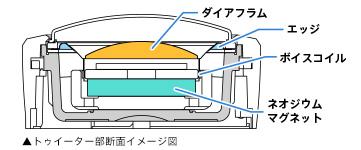 トゥイーター部断面イメージ図