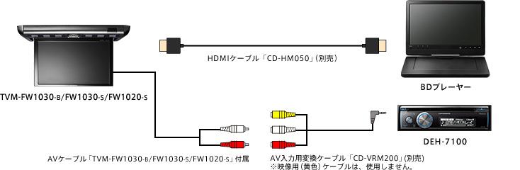 HDMI接続例
