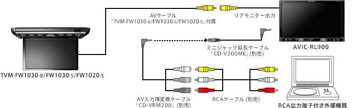 RCA接続例