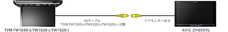 TVM-FW1030-B/FW1030-S/FW1020-S ⇔AVIC-ZH0999L