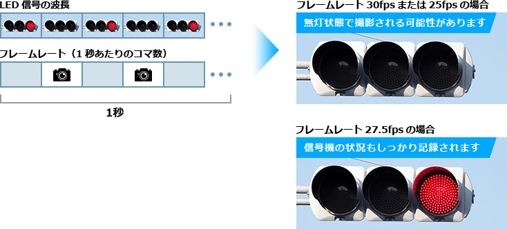 LED信号の波長/フレームレート(1秒あたりのコマ数)→フレームレート30fpsまたは25fpsの場合/フレームレート27.5fpsの場合