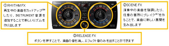 1.RHYTHM FX 再生中の楽曲をカットアップ※6したり、INSTRUMENT音源を追加することで新しいリズムを作り出します。 2.SCENE FX 演奏中の楽曲を強調したり、任意の箇所にブレイク※7を作ることで、楽曲に新しい展開を生み出します。 3.RELEASE FX ボタンを押すことで、楽曲の音を消し、エフェクト音のみを出すことができます。