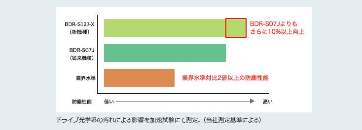 ドライブ光学系の汚れによる影響を加速試験にて測定。(当社測定基準による)