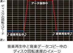 音楽再生中と音楽データコピー中のディスク回転速度のイメージ