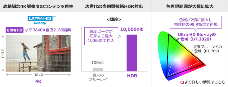 Ultra HD Blu-rayとは